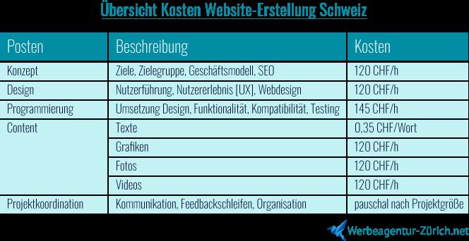 Übersicht Website erstellen - Kosten Werbeagentur Schweiz